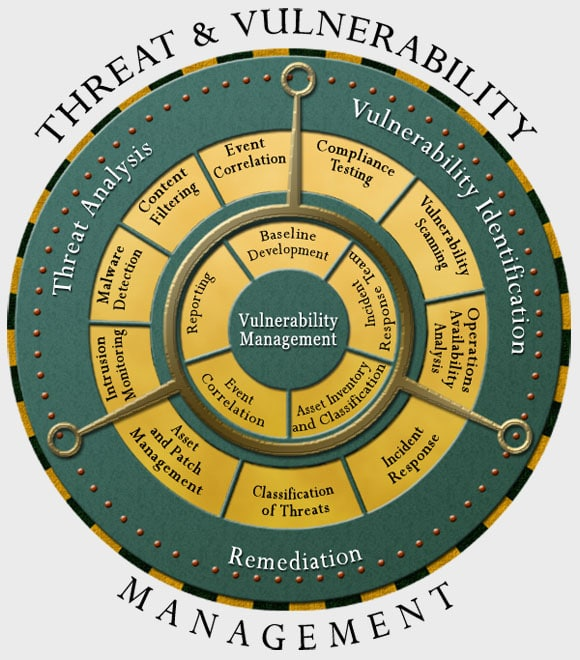 Vulnerability Management Consulting Services